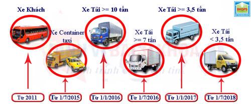 Lắp giám sát hành trình xe có tải trọng từ 7 đên 10 tấn